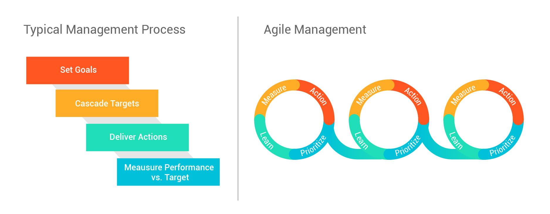 Typical management vs. Agile management